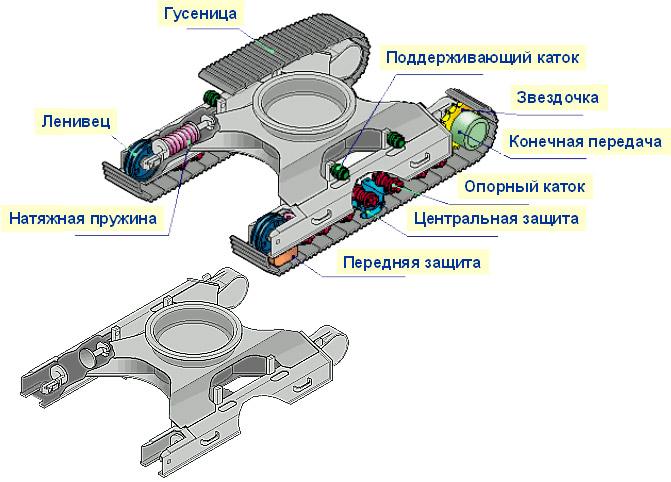 Базовые знания о гидравлических экскаваторах